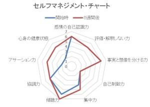 セルフマネジメント・チャート